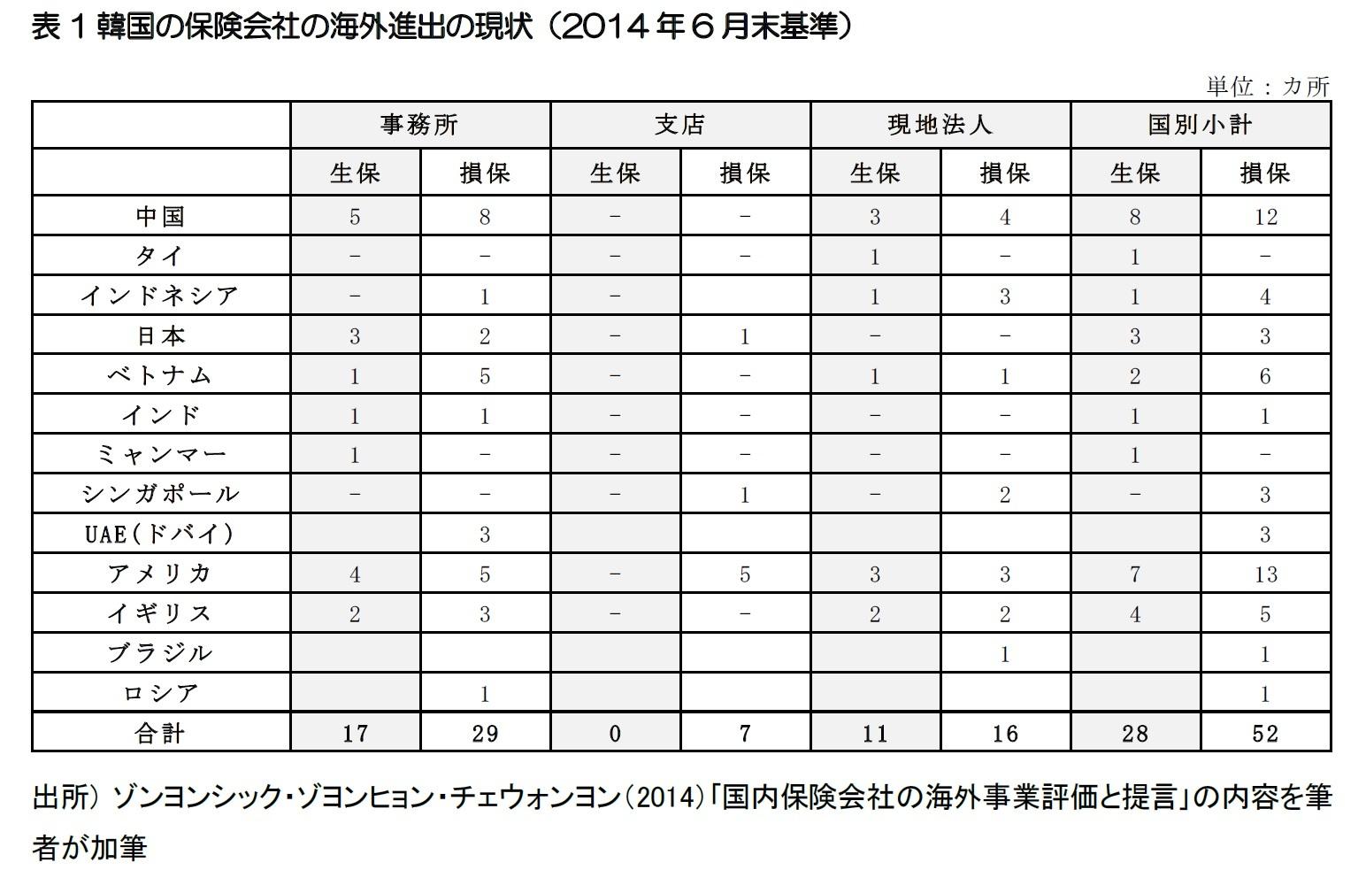 表1韓国の保険会社の海外進出の現状(2014年6月末基準)