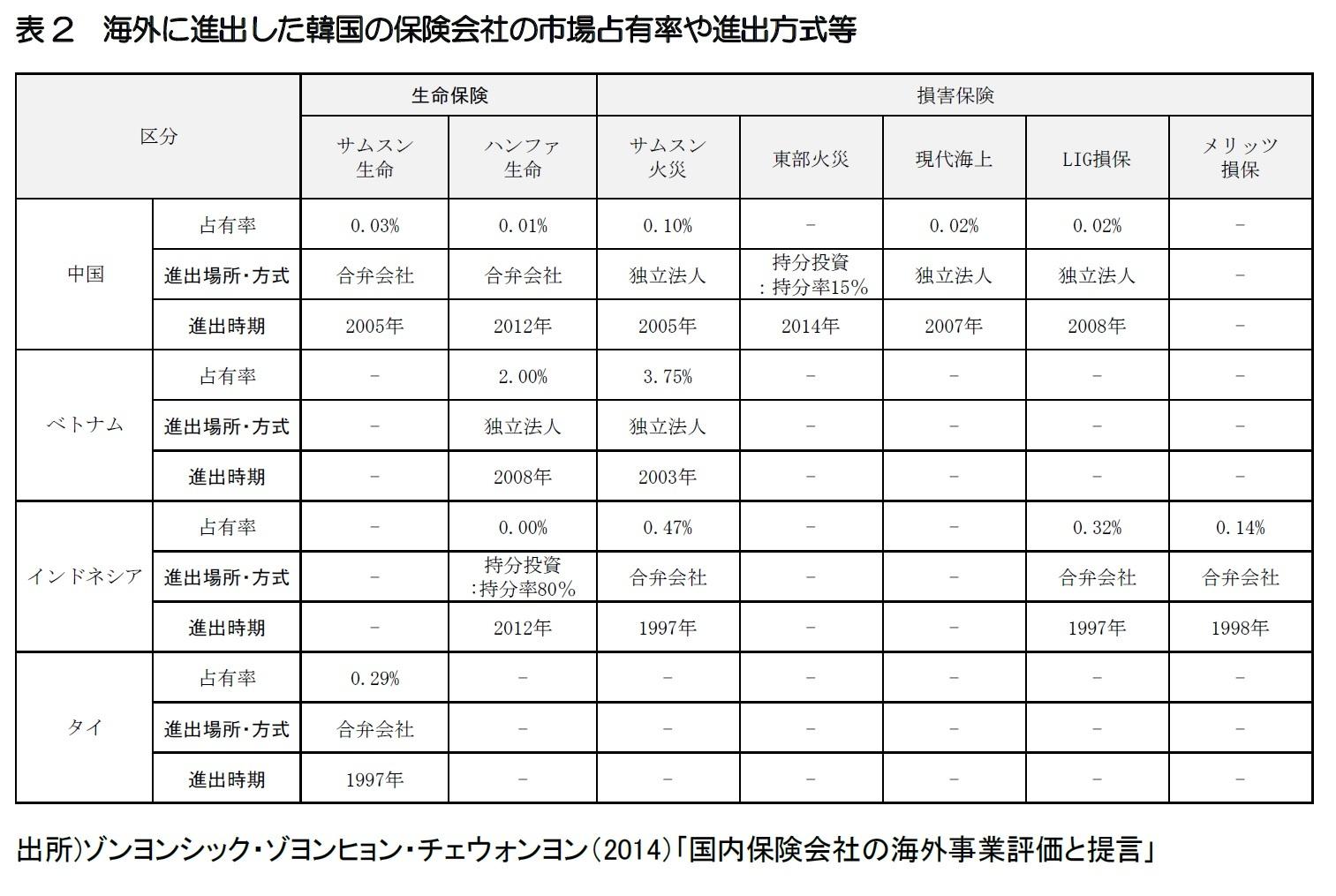表2 海外に進出した韓国の保険会社の市場占有率や進出方式等