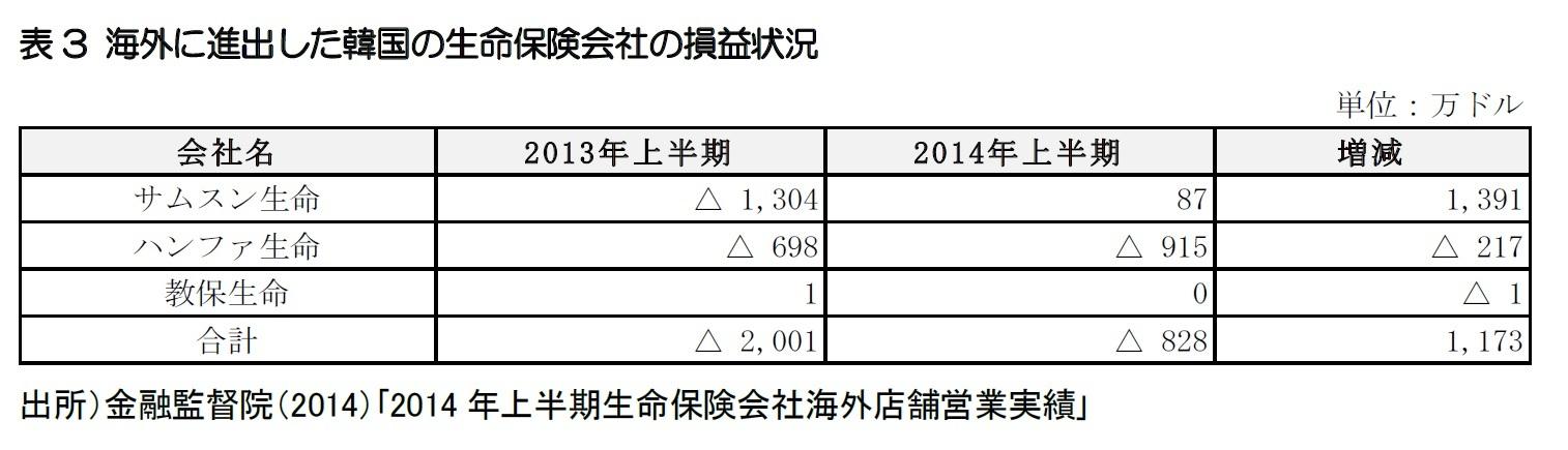 表3 海外に進出した韓国の生命保険会社の損益状況
