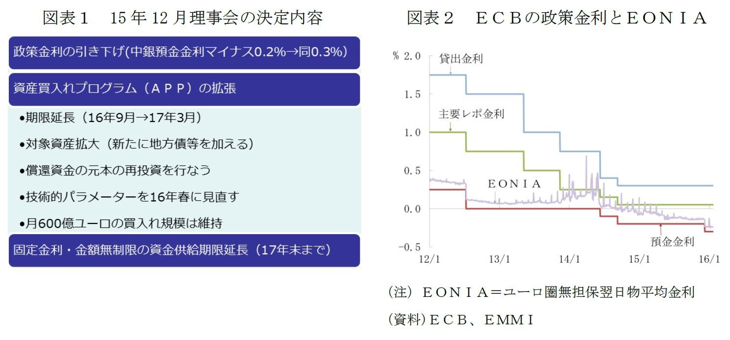 図表1 15年12月理事会の決定内容/図表2 ECBの政策金利とEONIA