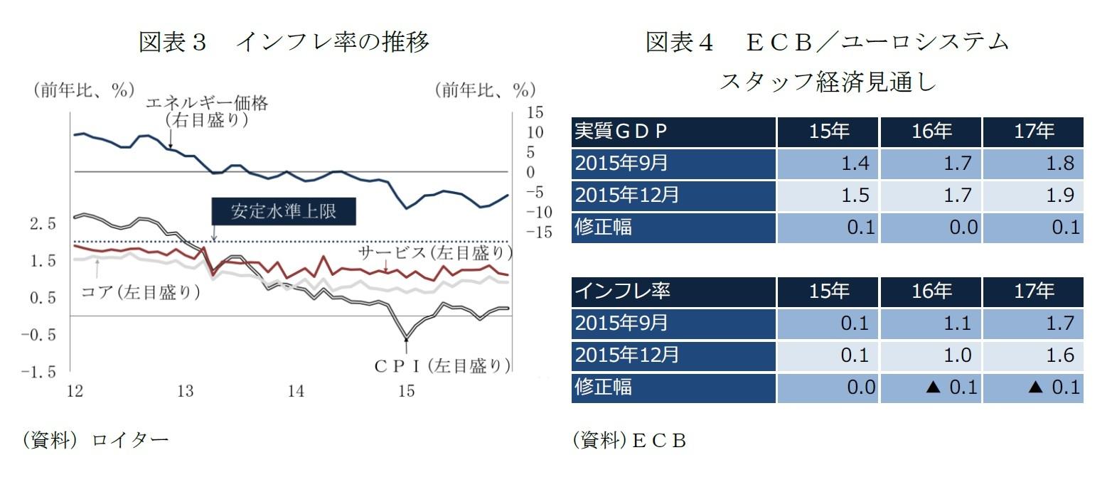 図表3 インフレ率の推移/図表4 ECB/ユーロシステムスタッフ経済見通し