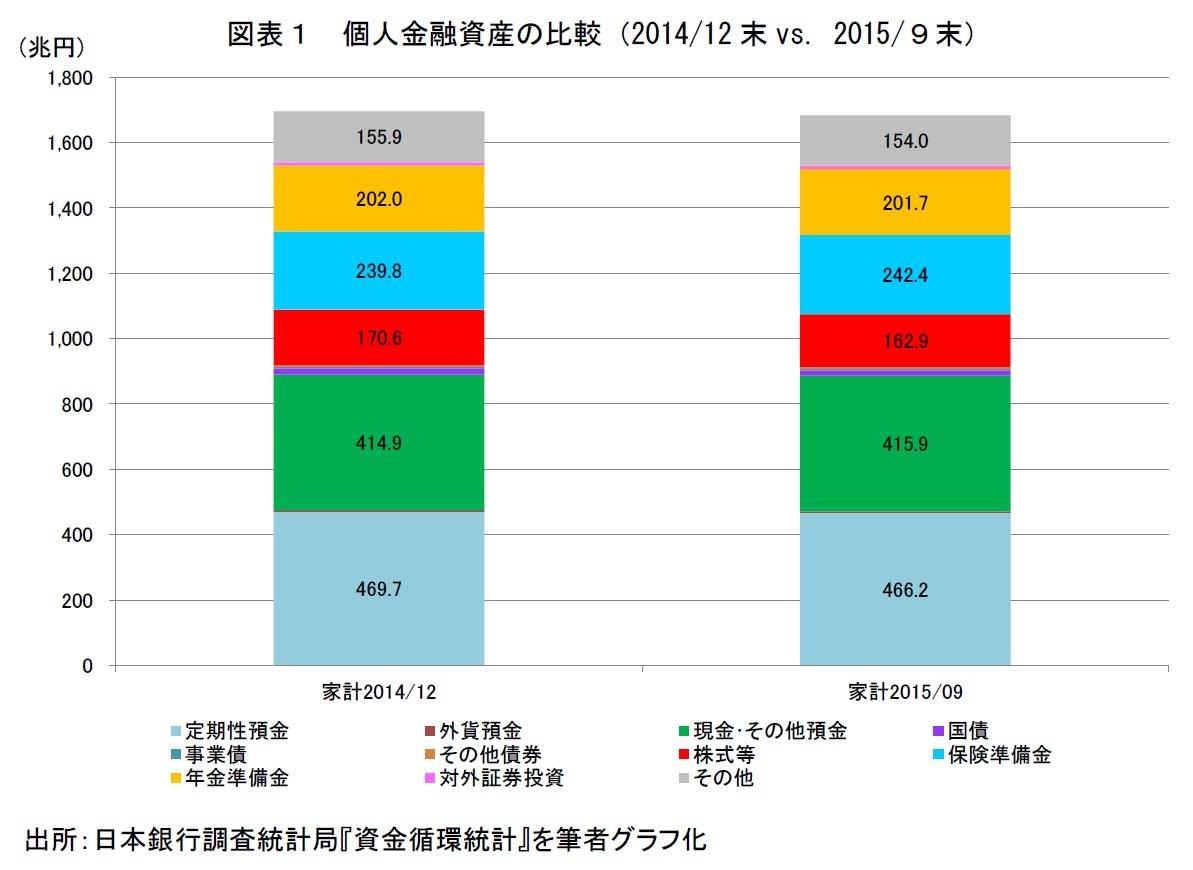 個人金融資産の比較(2014/12末vs.2015/9末)