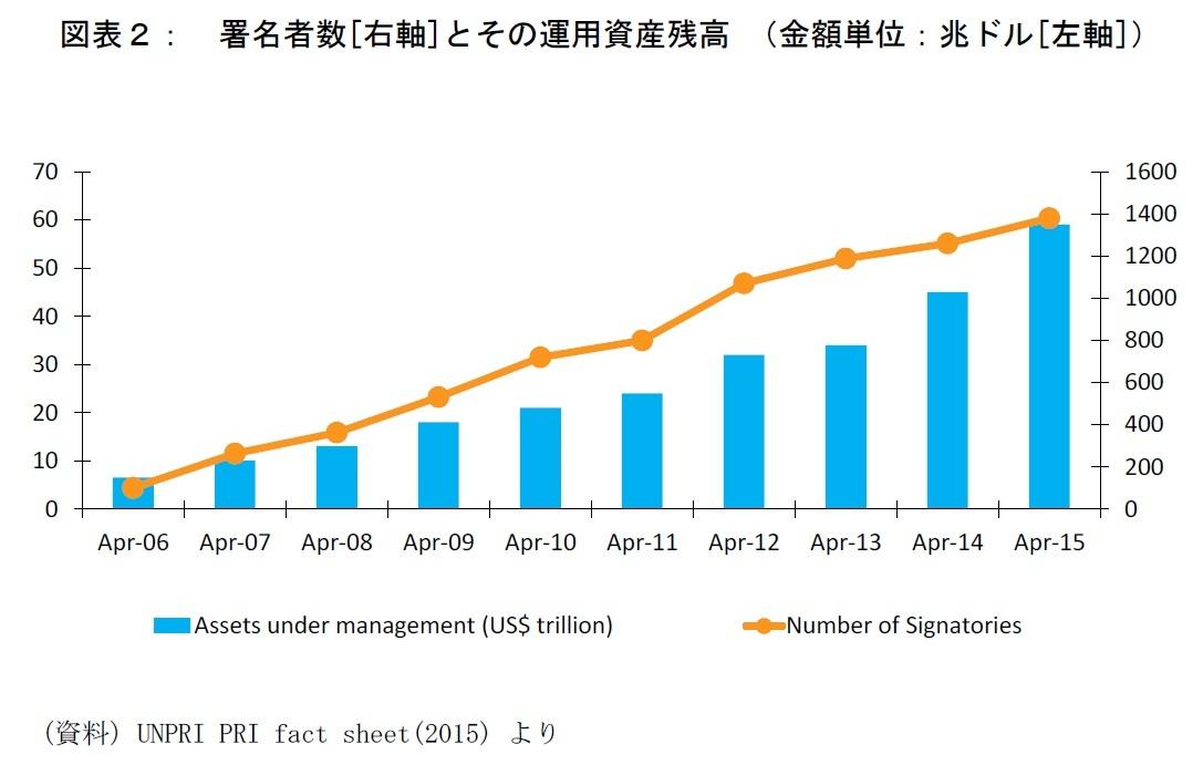 署名者数[右軸]とその運用資産残高 (金額単位:兆ドル[左軸])