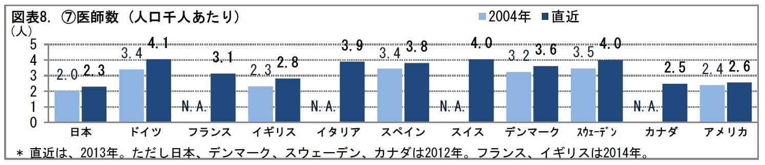 図表8. (7)医師数 (人口千人あたり)