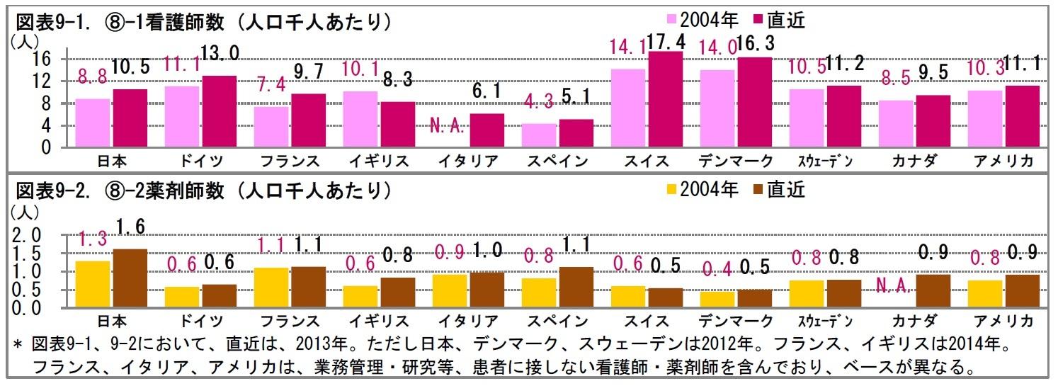 図表9-1. (8)-1看護師数 (人口千人あたり)/図表9-2. (8)-2薬剤師数 (人口千人あたり)