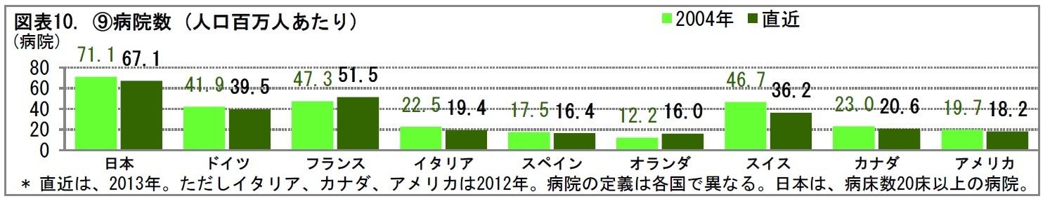 図表10. ⑨病院数 (人口百万人あたり)