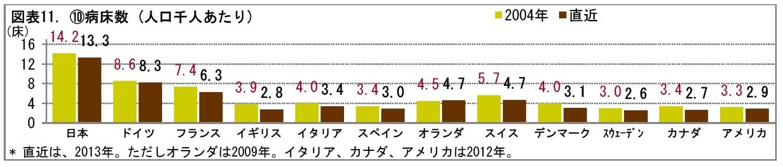 図表11. (10)病床数 (人口千人あたり)