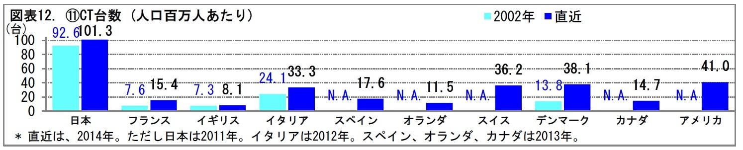 図表12. ⑪CT台数 (人口百万人あたり)