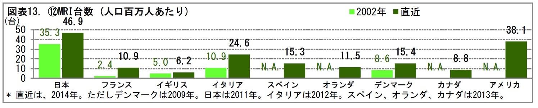図表13. (12)MRI台数 (人口百万人あたり)