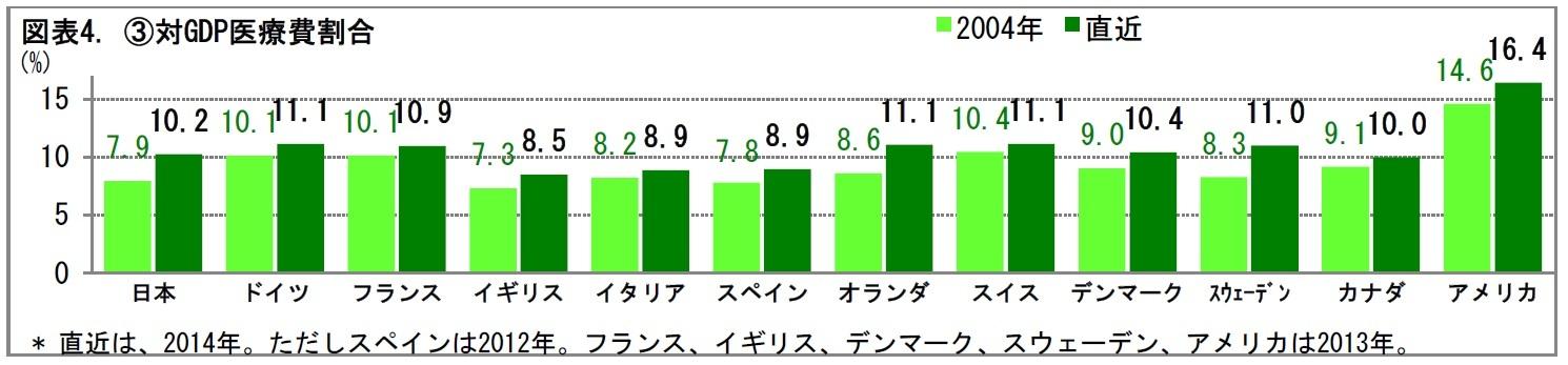 図表4. (3)対GDP医療費割合