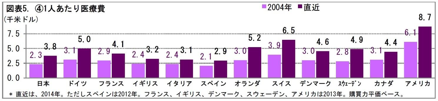 図表5. (4)1人あたり医療費