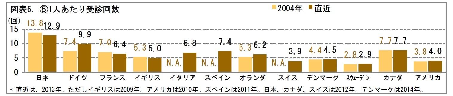 図表6. (5)1人あたり受診回数
