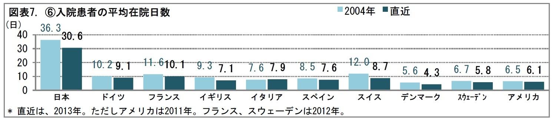 図表7. (6)入院患者の平均在院日数
