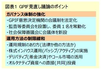 図表1 GPIF見直し議論のポイント