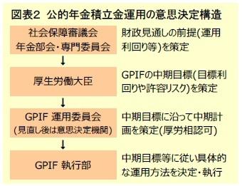 図表2 公的年金積立金運用の意思決定構造