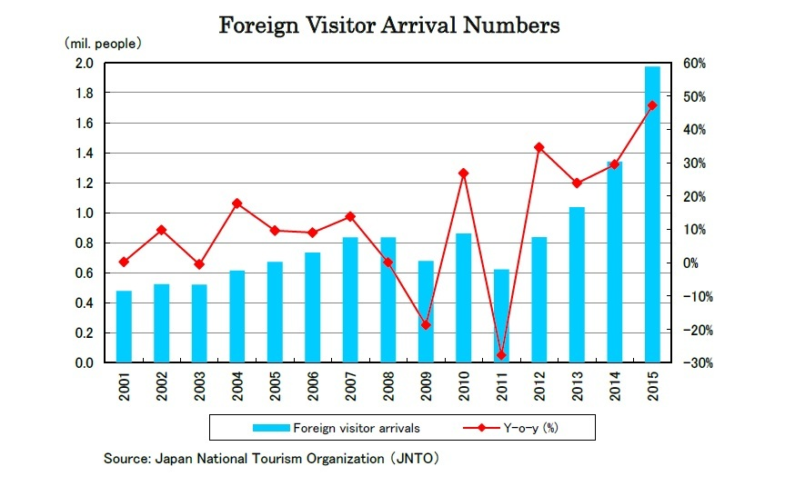 Foreign Visitor Arrival Numbers