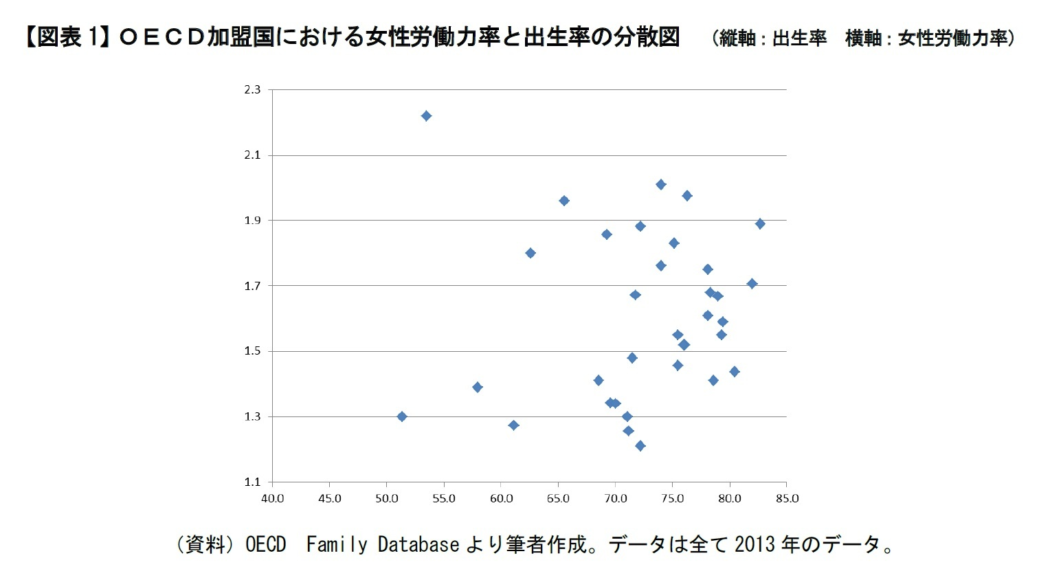 【図表1】OECD加盟国における女性労働力率と出生率の分散図 (縦軸:出生率 横軸:女性労働力率)