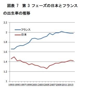 図表7 第3フェーズの日本とフランスの出生率の推移
