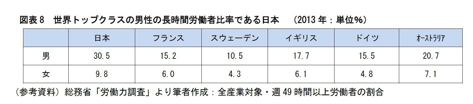 図表8 世界トップクラスの男性の長時間労働者比率である日本 (2013年:単位%)