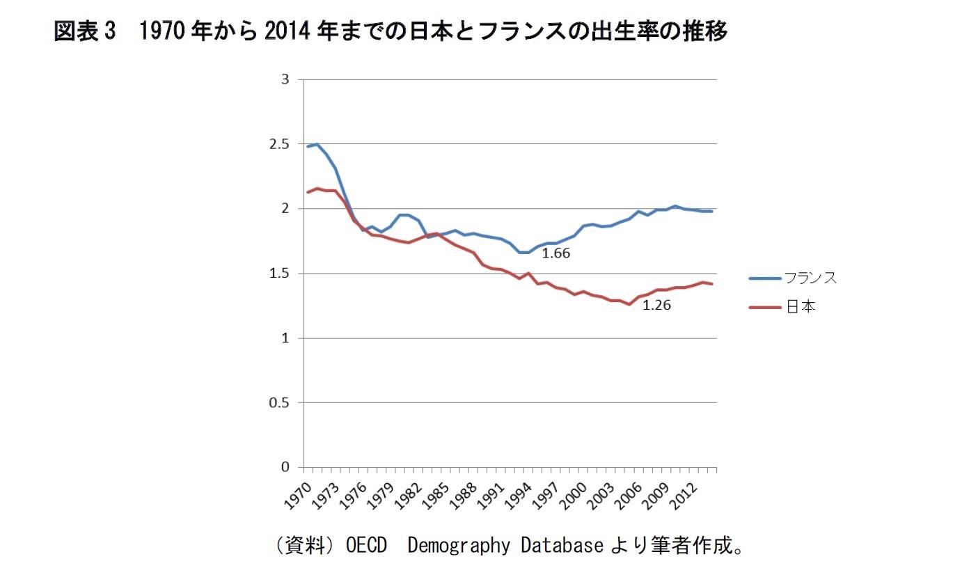 図表3 1970年から2014年までの日本とフランスの出生率の推移