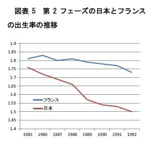 図表5 第2フェーズの日本とフランスの出生率の推移