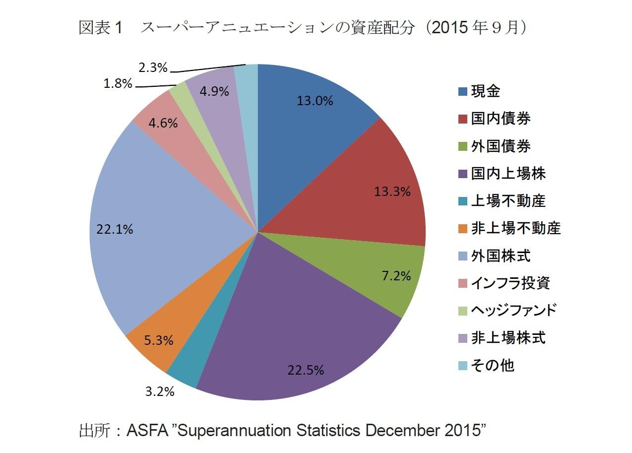 図表1 スーパーアニュエーションの資産配分(2015年9月)