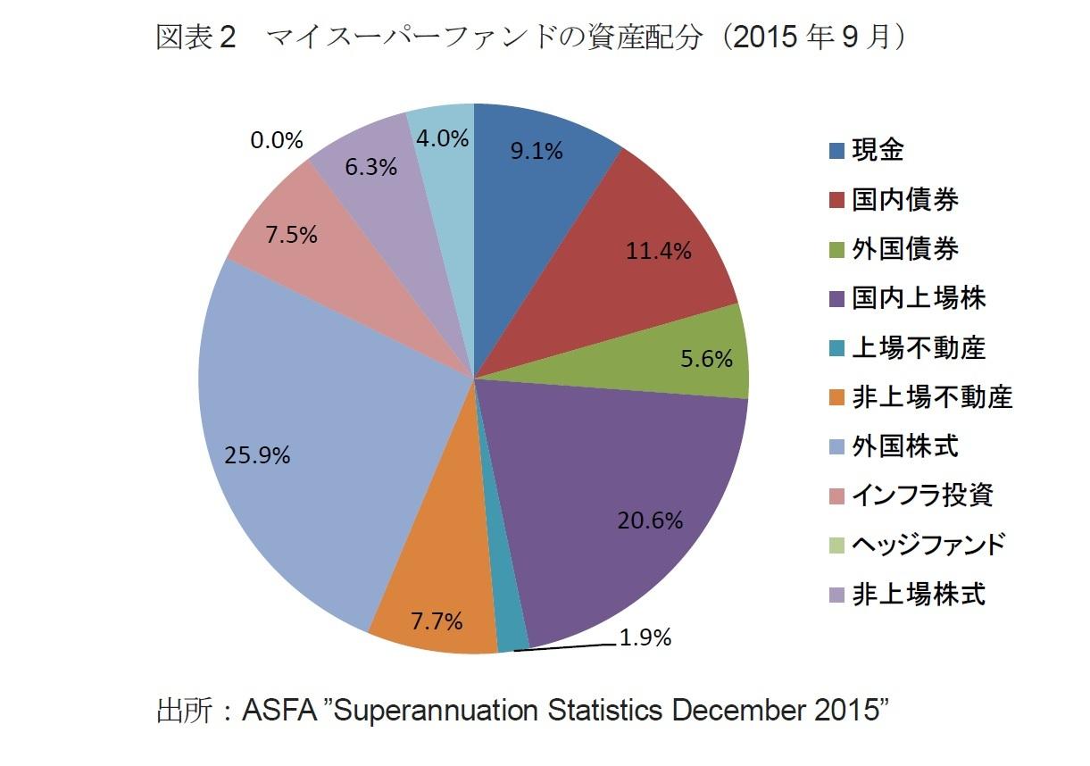 図表2 マイスーパーファンドの資産配分(2015年9月)