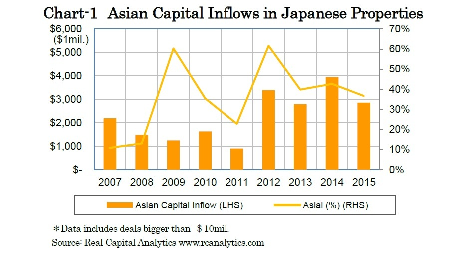 Chart-1 Asian Capital Inflows in Japanese Properties