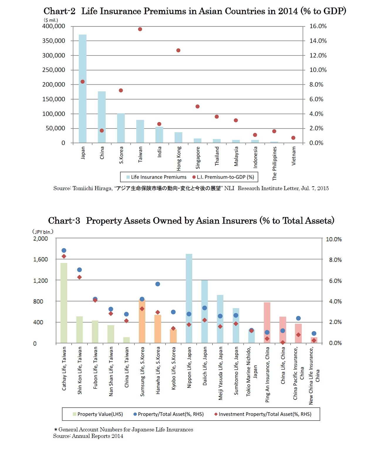 Chart-2 Life Insurance Premiums in Asian Countries (% to GDP)/Chart-3 Property Assets Owned by Asian Insurers (% to Total Assets)