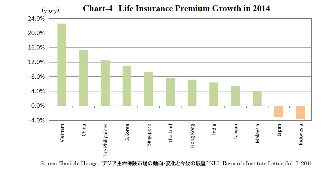 Chart-4 Life Insurance Premium Growth in 2014