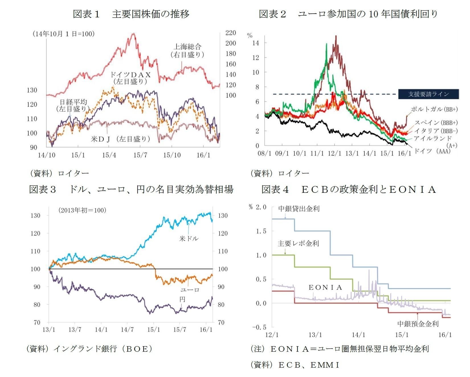 図表1 主要国株価の推移/図表2 ユーロ参加国の10年国債利回り/図表3 ドル、ユーロ、円の名目実効為替相場/図表4 ECBの政策金利とEONIA