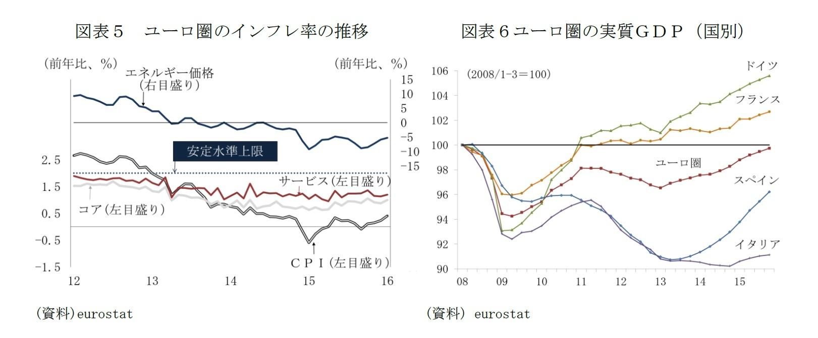 図表5 ユーロ圏のインフレ率の推移/図表6 ユーロ圏の実質GDP(国別)