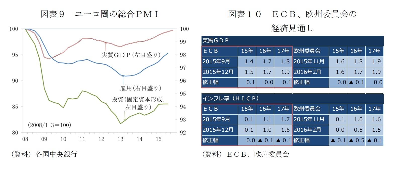 図表9 ユーロ圏の総合PMI/図表10 ECB、欧州委員会の経済見通し