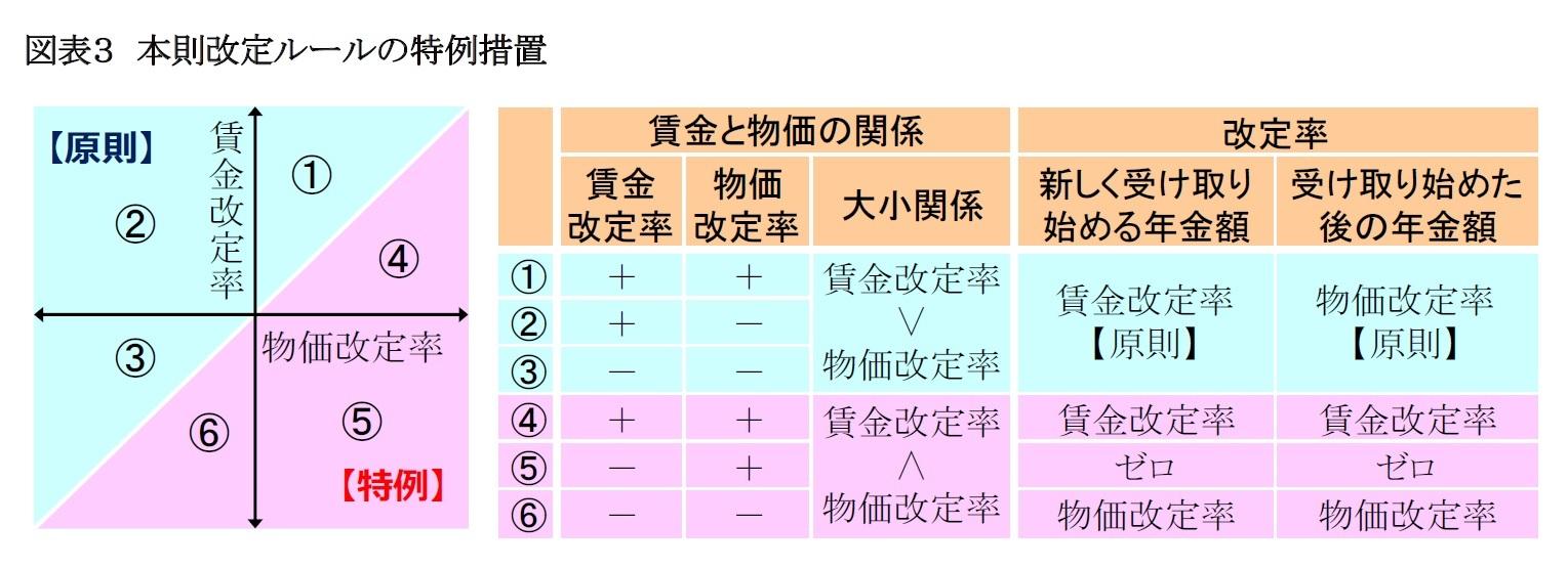 図表3 本則改定ルールの特例措置