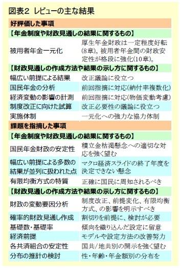 図表2 レビューの主な結果