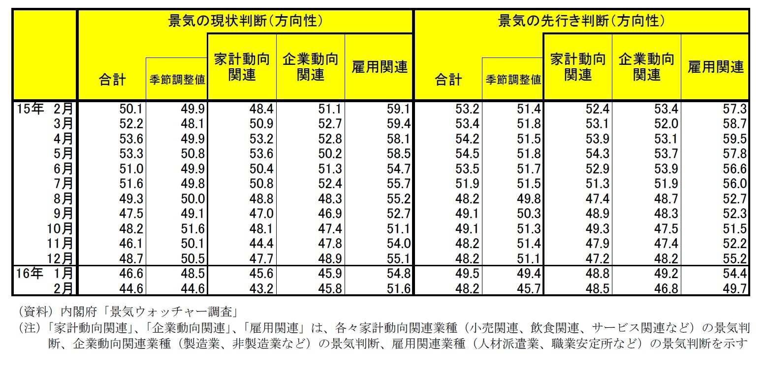 景気ウォッチャー調査(16年2月)~1年3ヵ月ぶりに景気判断引き下げ|ニッセイ基礎研究所