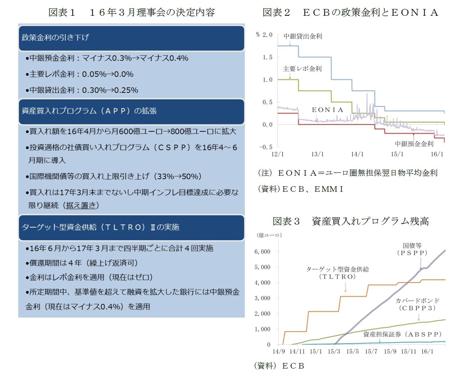 図表1 16年3月理事会の決定内容/図表2 ECBの政策金利とEONIA/図表3 資産買入れプログラム残高