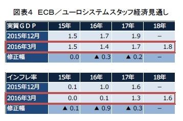図表4 ECB/ユーロシステムスタッフ経済見通し