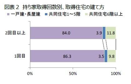 図表2 持ち家取得回数別、取得住宅の建て方