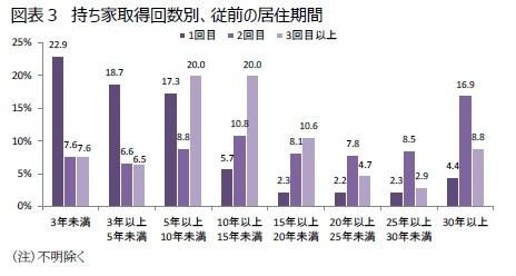 図表3 持ち家取得回数別、従前の居住期間