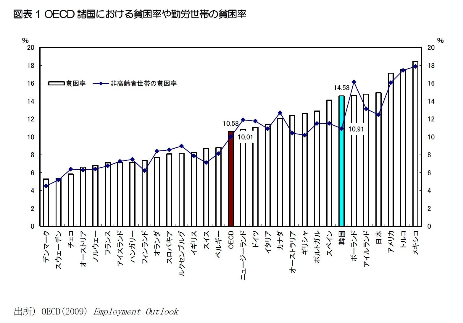 図表1 OECD諸国における貧困率や勤労世帯の貧困率