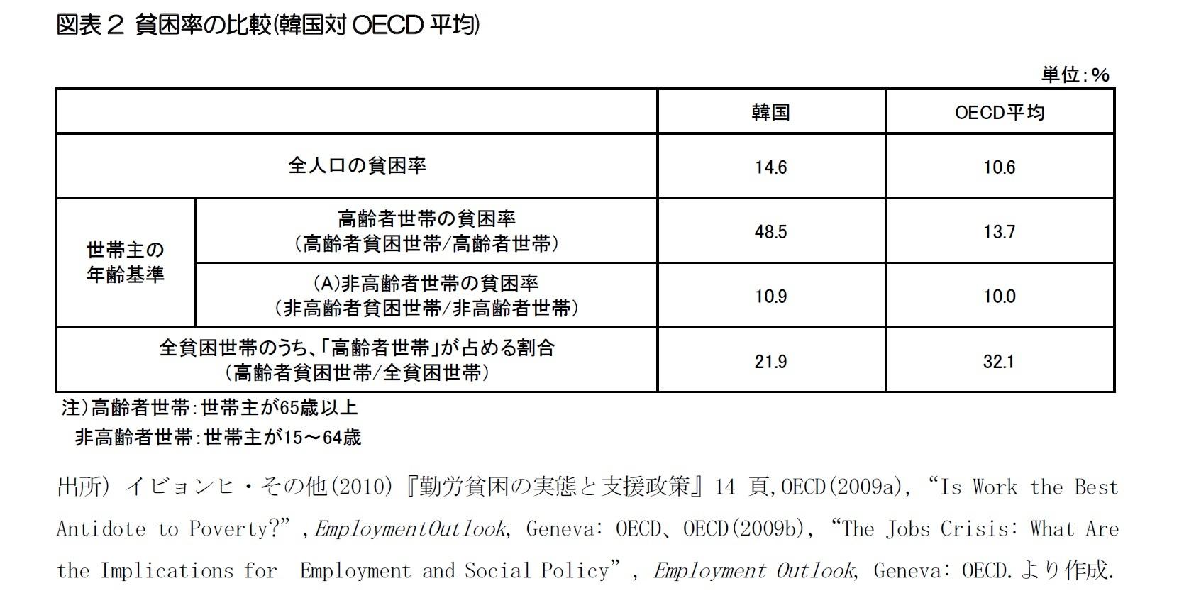 図表2 貧困率の比較(韓国対OECD平均)