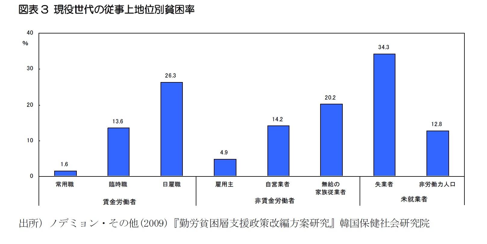 図表3 現役世代の従事上地位別貧困率