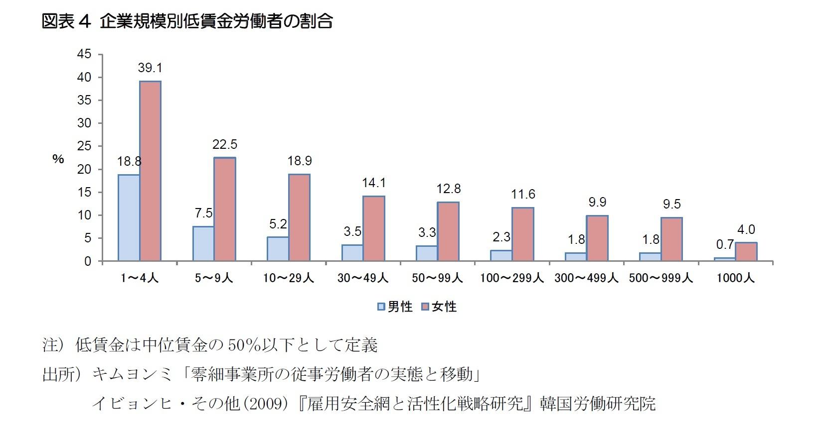 図表4 企業規模別低賃金労働者の割合