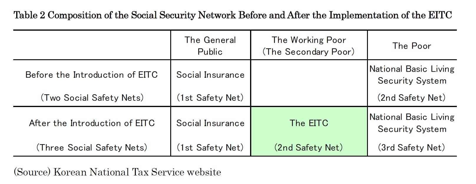 Table 2 Composition of the Social Security Network Before and After the Implementation of the EITC