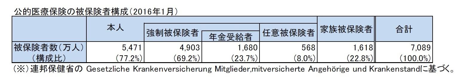 公的医療保険の被保険者構成(2016年1月)