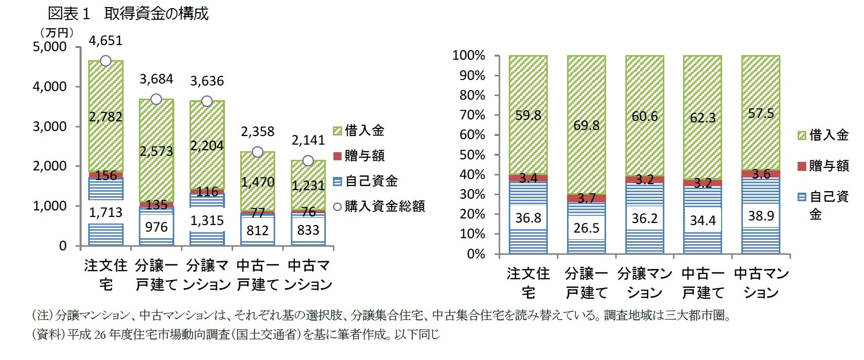 図表1 取得資金の構成