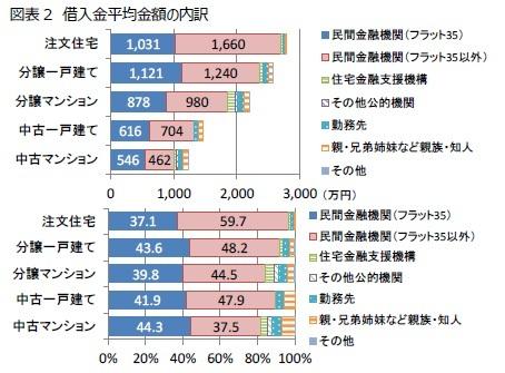 図表2 借入金平均金額の内訳