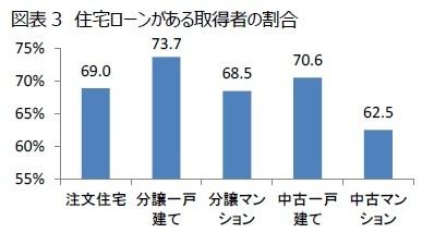 図表3 住宅ローンがある取得者の割合