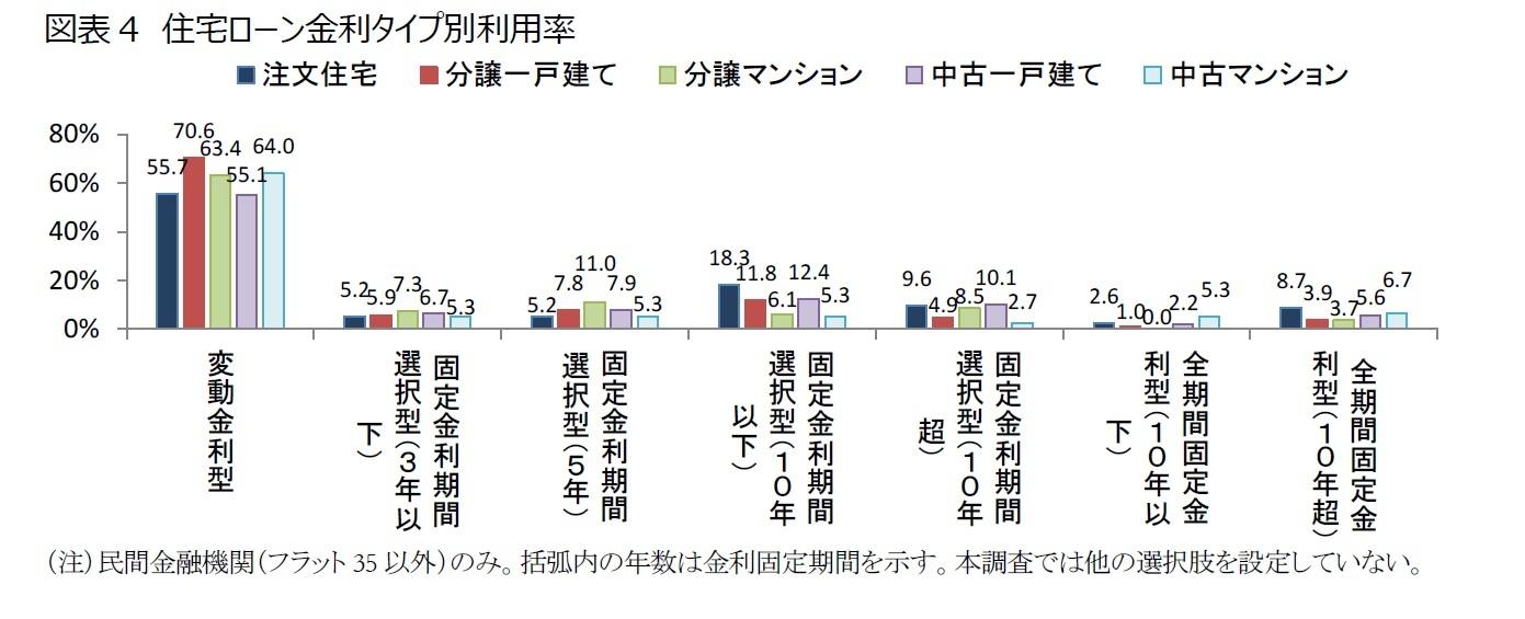 図表4 住宅ローン金利タイプ別利用率